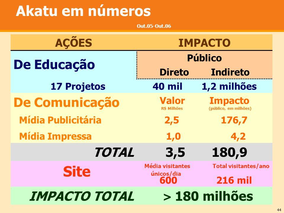 Média visitantes Total visitantes/ano