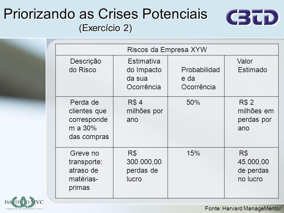 Priorizando as Crises Potenciais (Exercício 2)