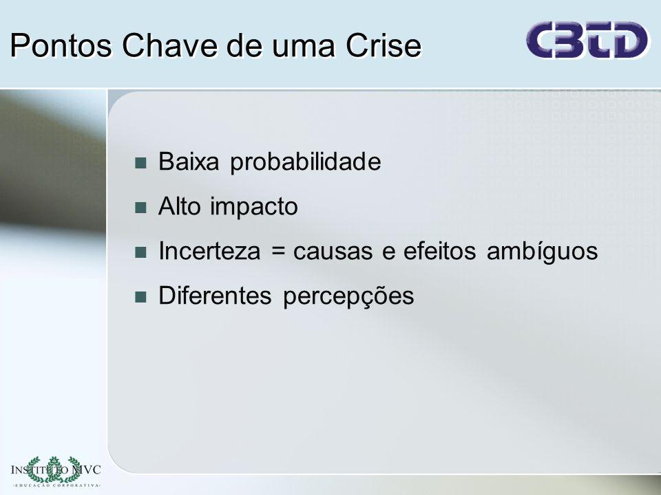 Pontos Chave de uma Crise