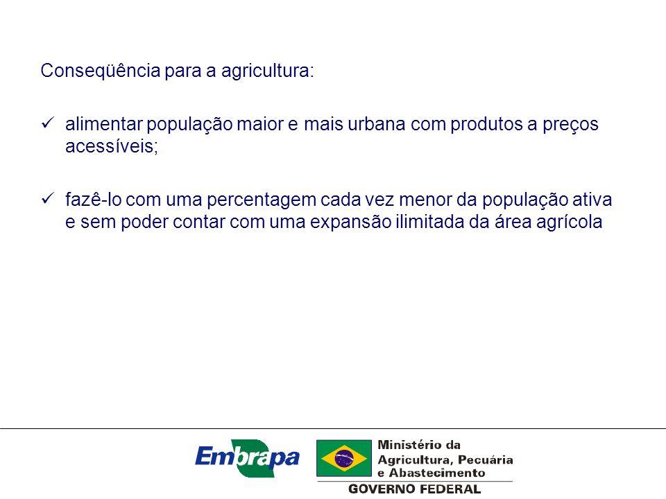 Conseqüência para a agricultura: