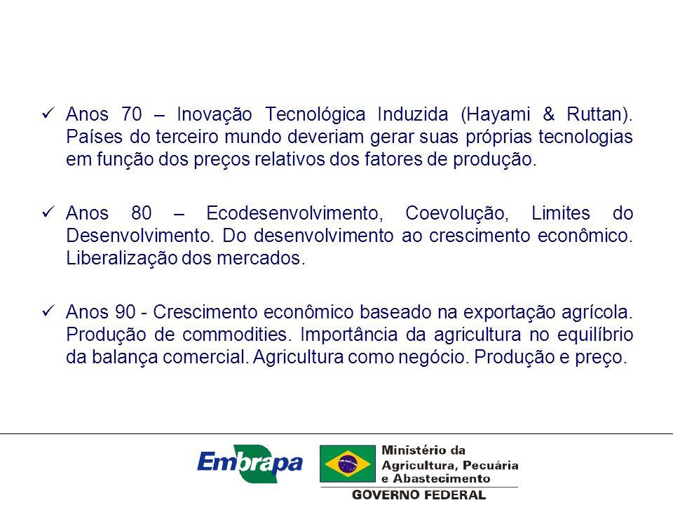 Anos 70 – Inovação Tecnológica Induzida (Hayami & Ruttan)