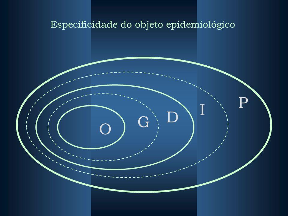 Especificidade do objeto epidemiológico