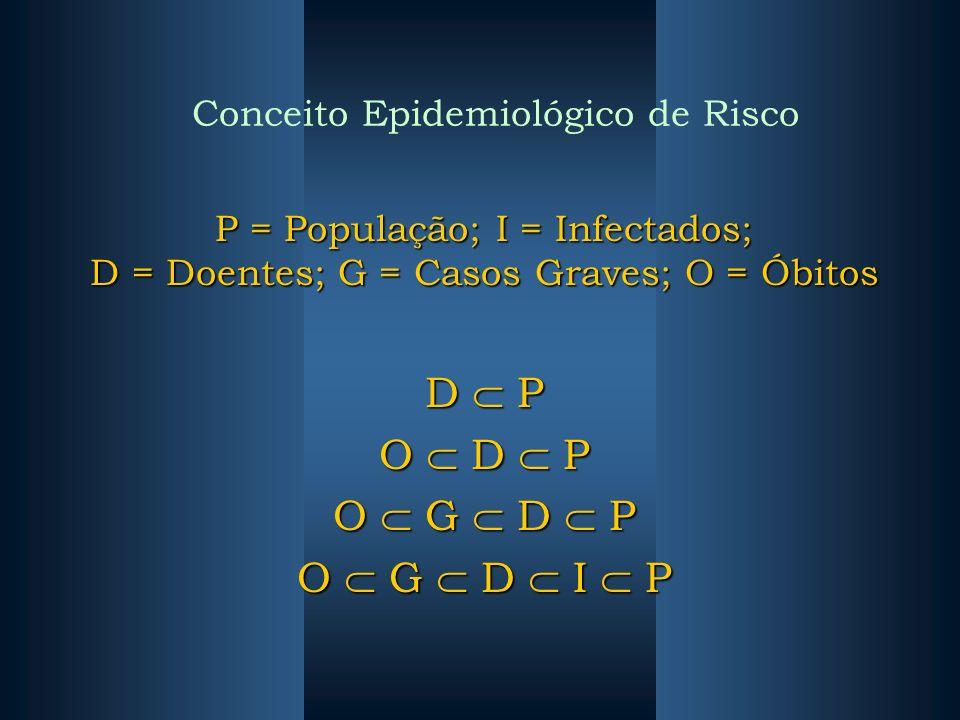 Conceito Epidemiológico de Risco