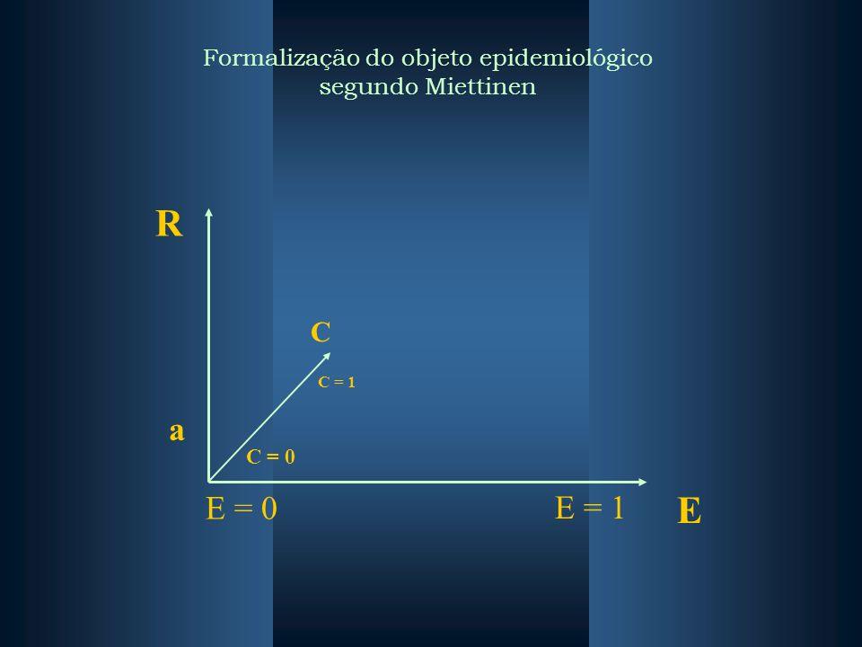 Formalização do objeto epidemiológico segundo Miettinen