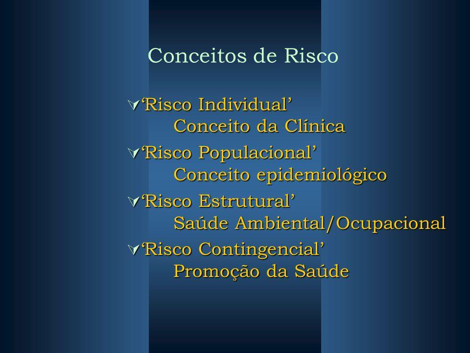 Conceitos de Risco 'Risco Individual' Conceito da Clínica