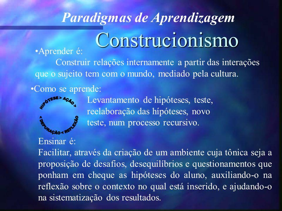 Construcionismo Aprender é: Construir relações internamente a partir das interações que o sujeito tem com o mundo, mediado pela cultura.