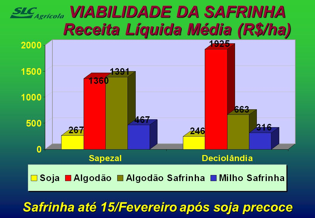VIABILIDADE DA SAFRINHA Receita Líquida Média (R$/ha)