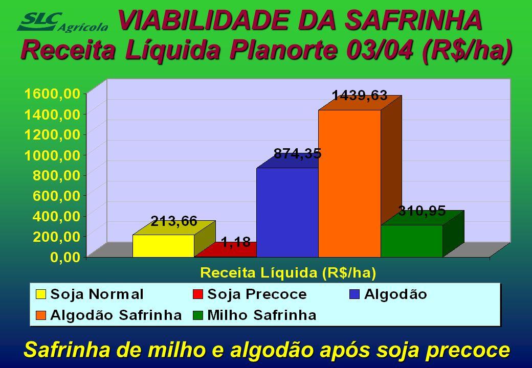 VIABILIDADE DA SAFRINHA Receita Líquida Planorte 03/04 (R$/ha)