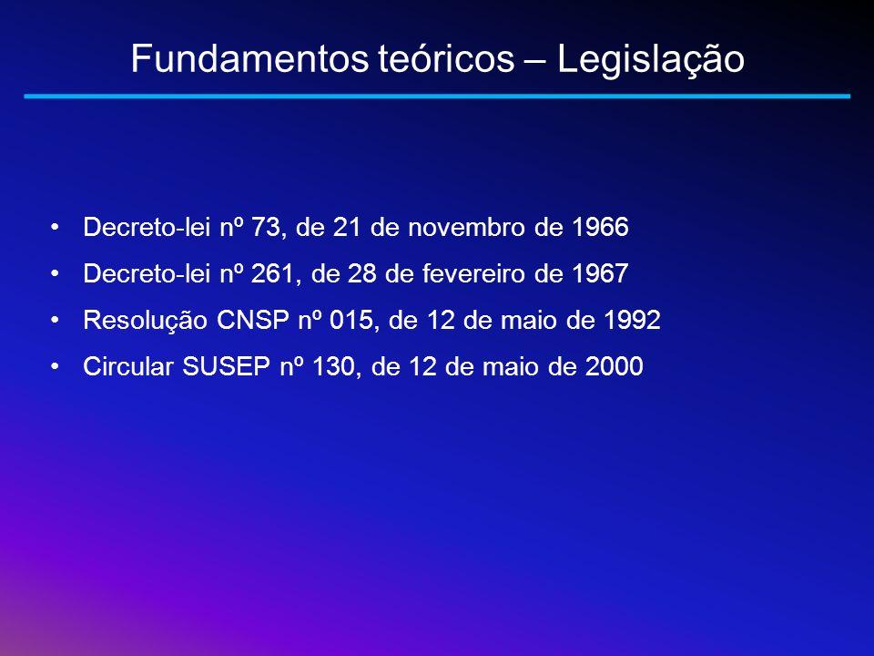 Fundamentos teóricos – Legislação
