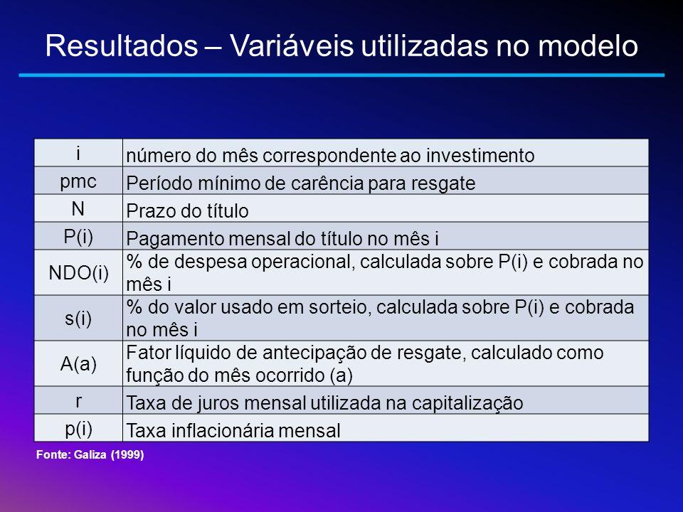 Resultados – Variáveis utilizadas no modelo
