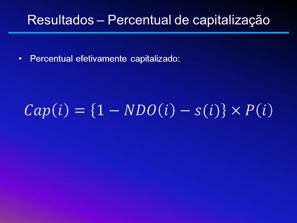 Resultados – Percentual de capitalização
