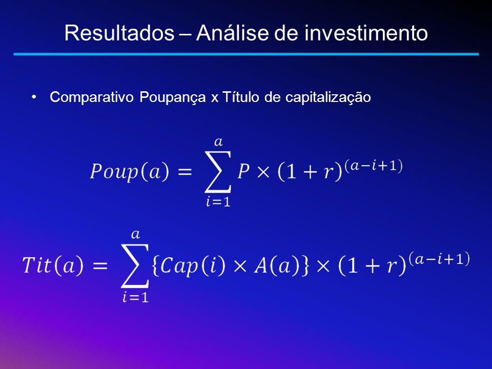 Resultados – Análise de investimento