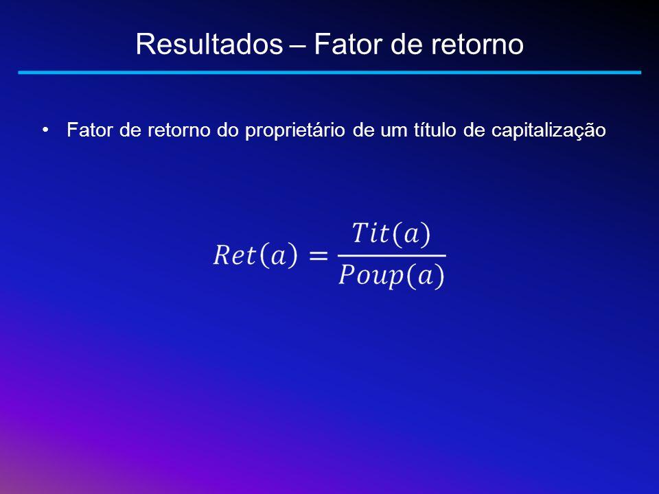 Resultados – Fator de retorno
