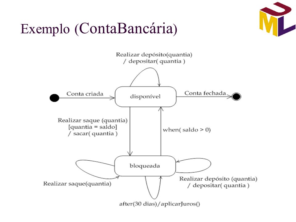 Exemplo (ContaBancária)
