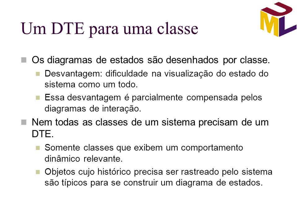 Um DTE para uma classe Os diagramas de estados são desenhados por classe.