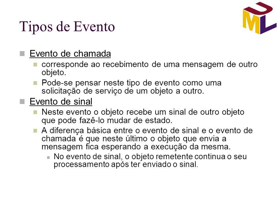 Tipos de Evento Evento de chamada Evento de sinal
