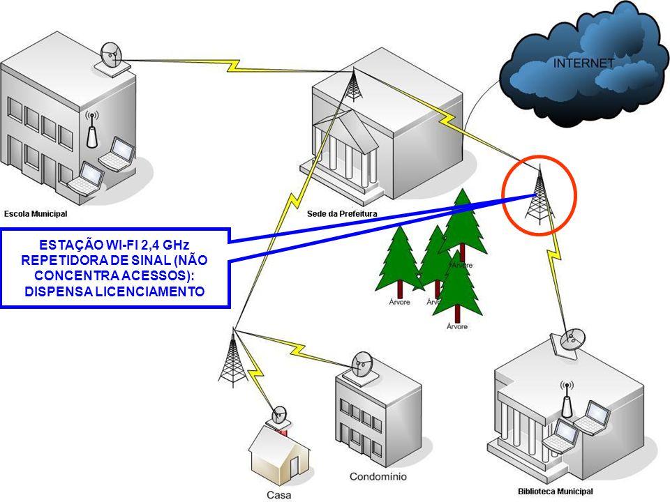 POSSIBILIDADES DE USO ESTAÇÃO WI-FI 2,4 GHz REPETIDORA DE SINAL (NÃO CONCENTRA ACESSOS): DISPENSA LICENCIAMENTO.