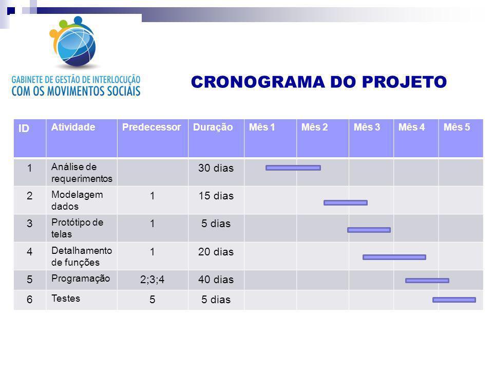 CRONOGRAMA DO PROJETO ID 1 30 dias 2 15 dias 3 5 dias 4 20 dias 5