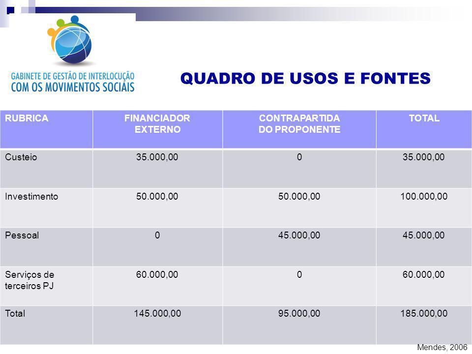QUADRO DE USOS E FONTES RUBRICA FINANCIADOR EXTERNO CONTRAPARTIDA
