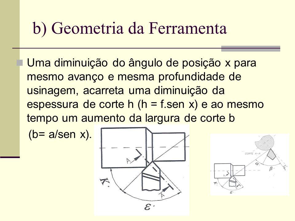 b) Geometria da Ferramenta