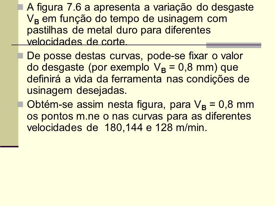 A figura 7.6 a apresenta a variação do desgaste VB em função do tempo de usinagem com pastilhas de metal duro para diferentes velocidades de corte.
