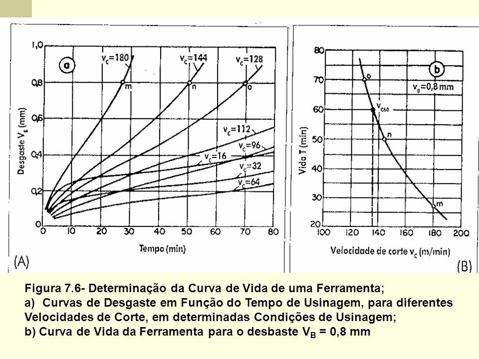 Figura 7.6- Determinação da Curva de Vida de uma Ferramenta;