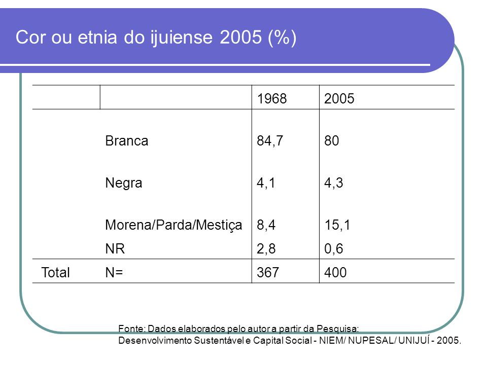 Cor ou etnia do ijuiense 2005 (%)