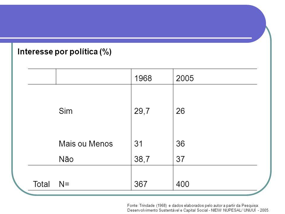 Interesse por política (%) 1968 2005 Sim 29,7 26
