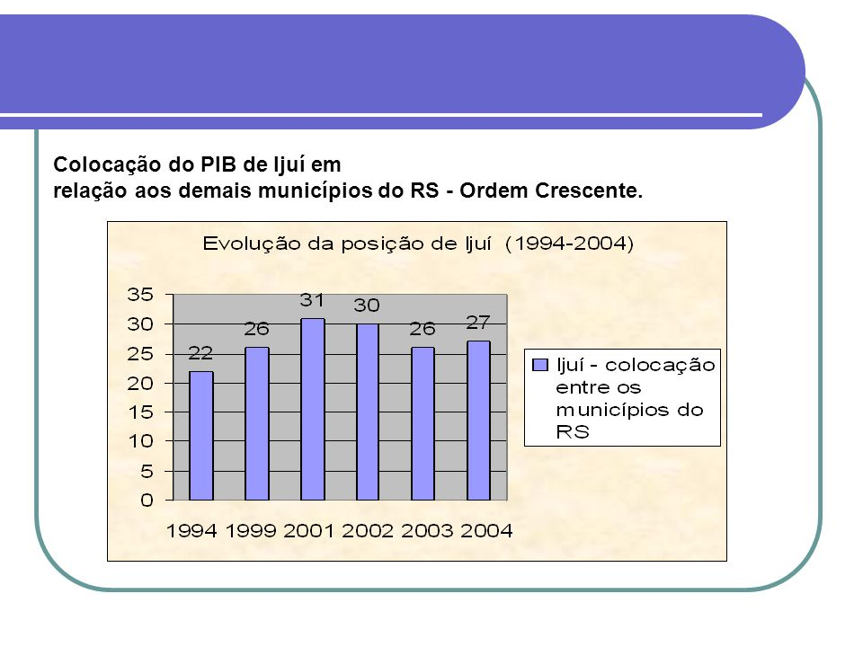 Colocação do PIB de Ijuí em