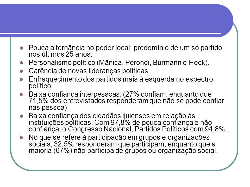Pouca alternância no poder local: predomínio de um só partido nos últimos 25 anos.