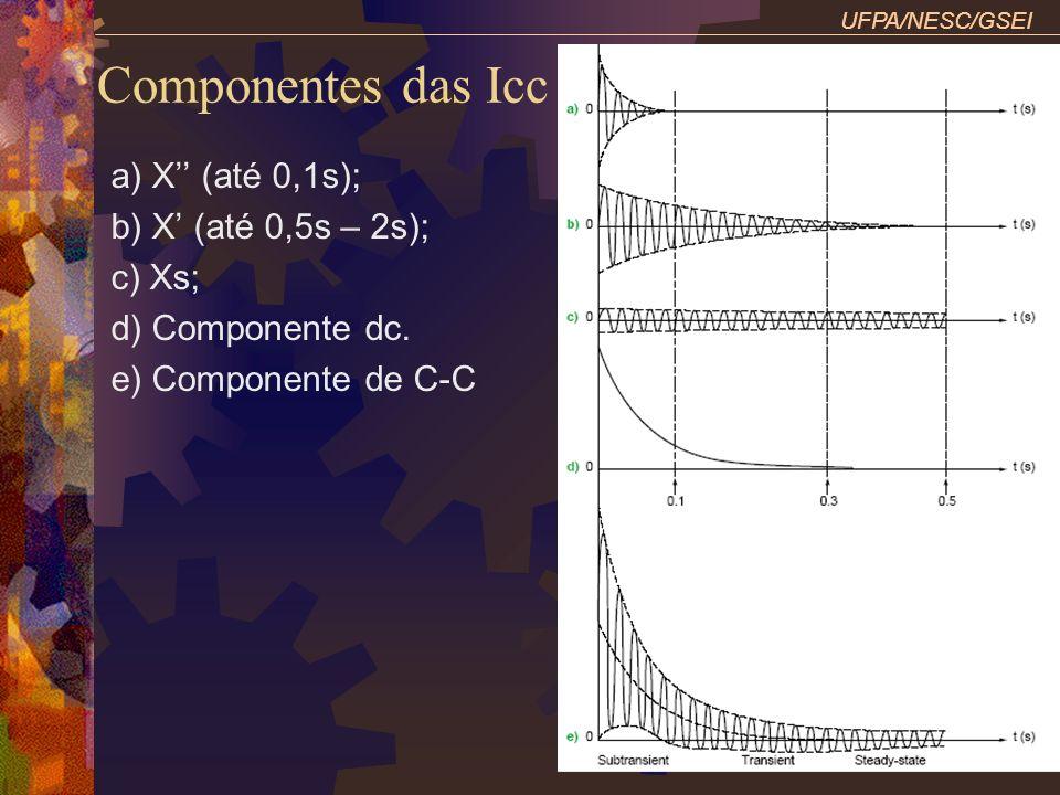 Componentes das Icc a) X'' (até 0,1s); b) X' (até 0,5s – 2s); c) Xs;