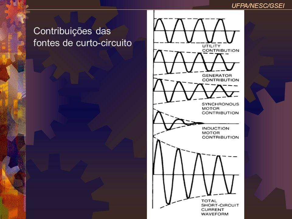 Contribuições das fontes de curto-circuito