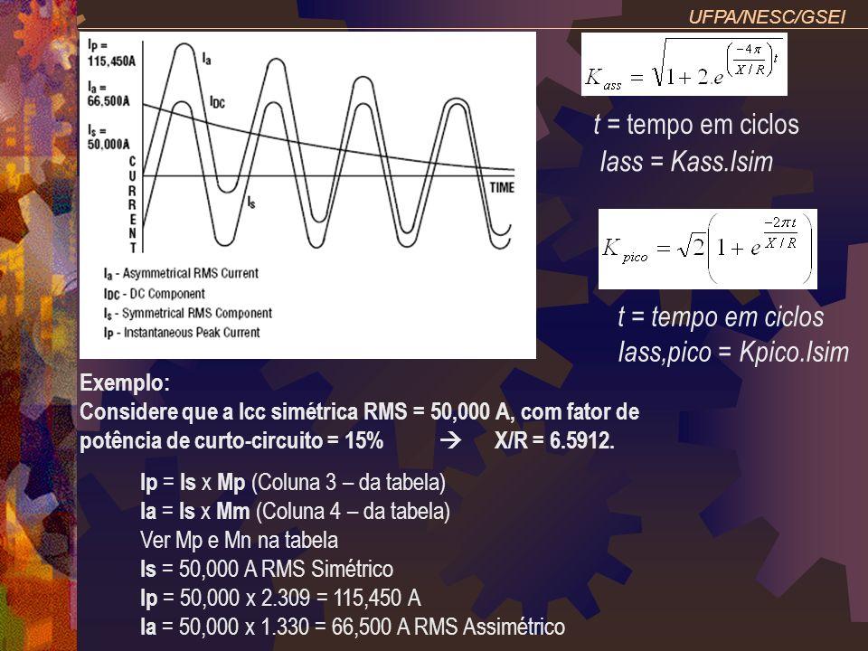 t = tempo em ciclos Iass,pico = Kpico.Isim
