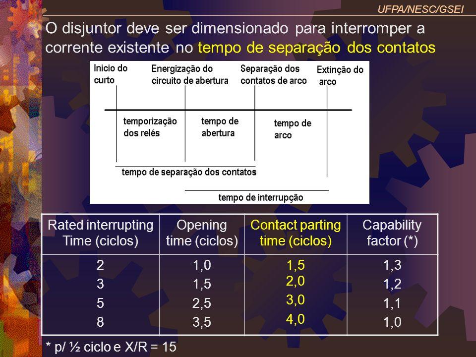 UFPA/NESC/GSEIO disjuntor deve ser dimensionado para interromper a corrente existente no tempo de separação dos contatos.