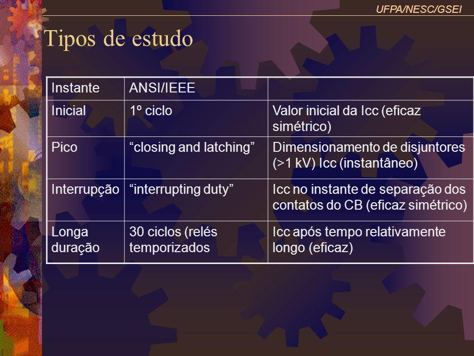 Tipos de estudo Instante ANSI/IEEE Inicial 1º ciclo