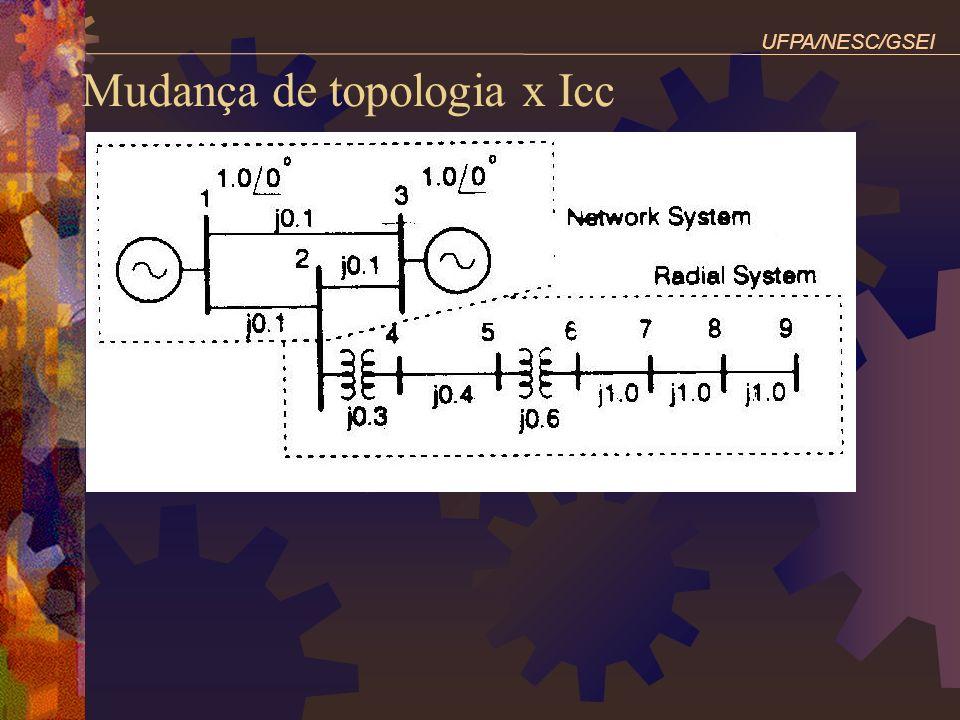 Mudança de topologia x Icc