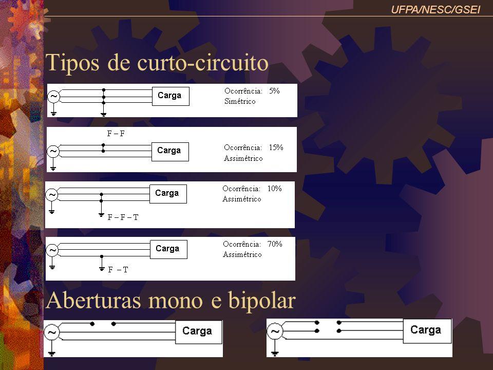 Tipos de curto-circuito