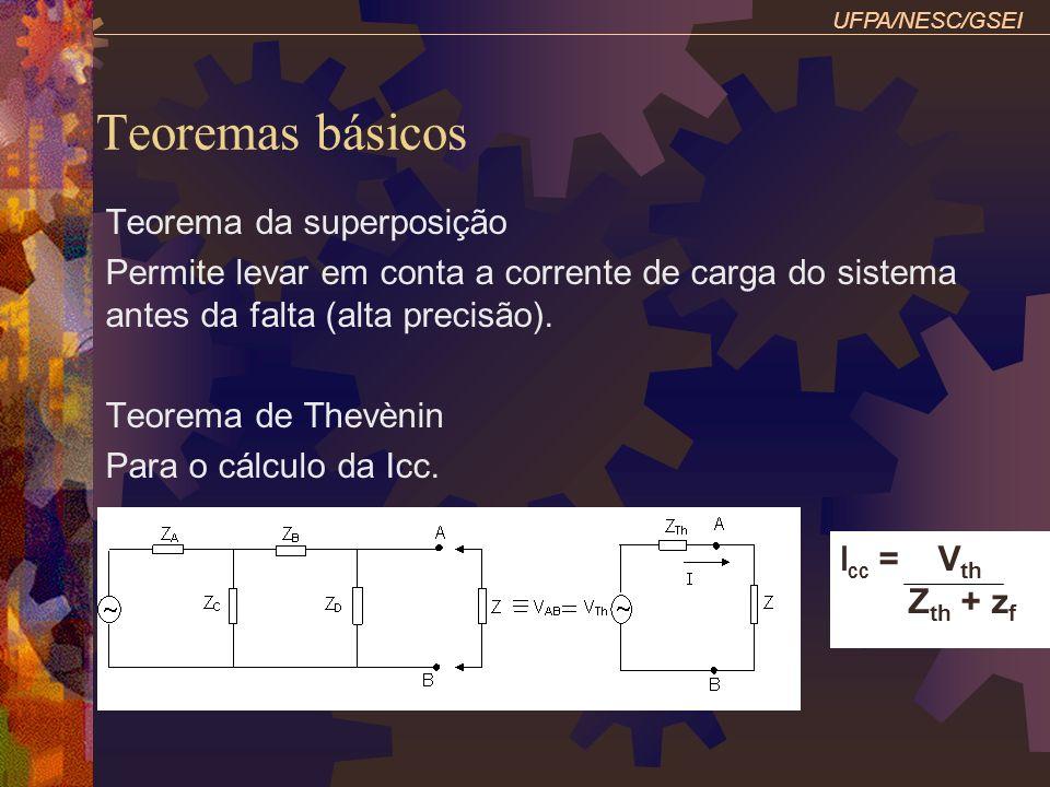 Teoremas básicos Teorema da superposição
