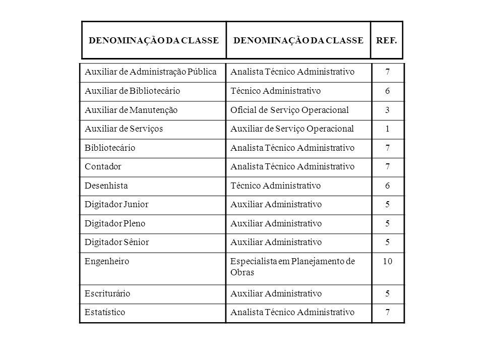 DENOMINAÇÃO DA CLASSEREF. Auxiliar de Administração Pública. Analista Técnico Administrativo. 7. Auxiliar de Bibliotecário.