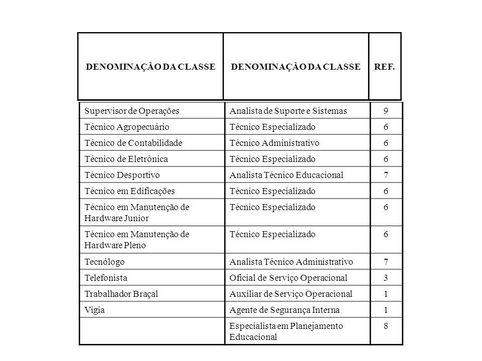 DENOMINAÇÃO DA CLASSE REF. Supervisor de Operações. Analista de Suporte e Sistemas. 9. Técnico Agropecuário.