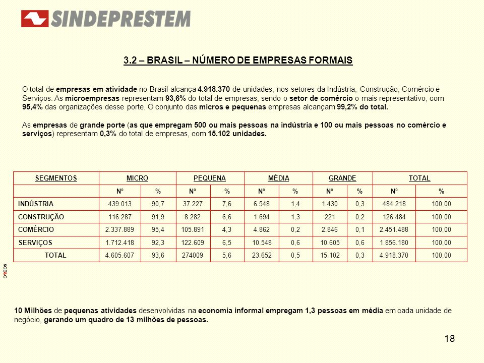 3.2 – BRASIL – NÚMERO DE EMPRESAS FORMAIS