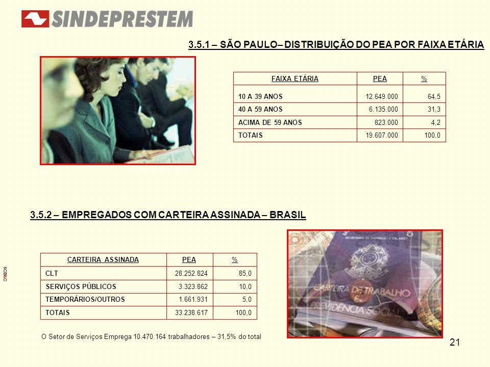 3.5.1 – SÃO PAULO– DISTRIBUIÇÃO DO PEA POR FAIXA ETÁRIA