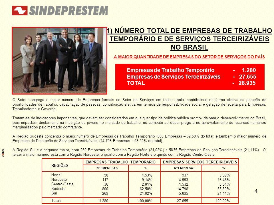 1) NÚMERO TOTAL DE EMPRESAS DE TRABALHO TEMPORÁRIO E DE SERVIÇOS TERCEIRIZÁVEIS NO BRASIL