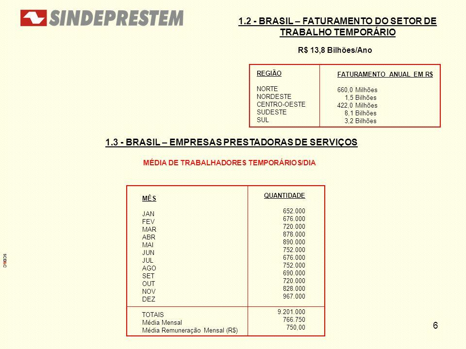 MÉDIA DE TRABALHADORES TEMPORÁRIOS/DIA