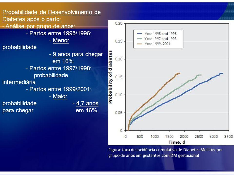 Probabilidade de Desenvolvimento de Diabetes após o parto: