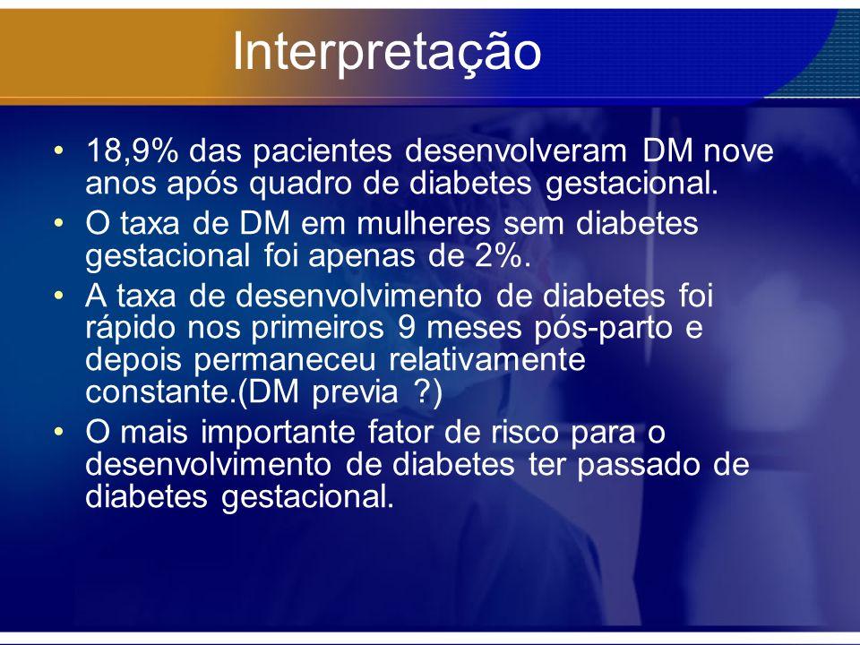 Interpretação 18,9% das pacientes desenvolveram DM nove anos após quadro de diabetes gestacional.