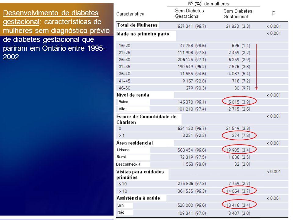 Desenvolvimento de diabetes gestacional: características de mulheres sem diagnóstico prévio de diabetes gestacional que pariram em Ontário entre 1995-2002
