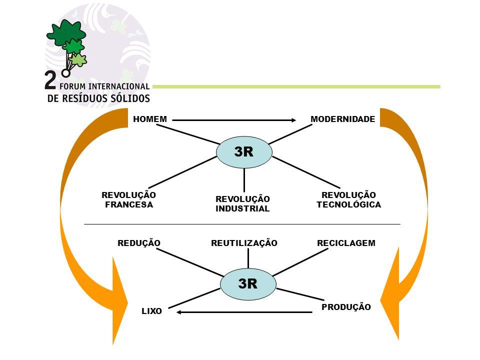 3R 3R HOMEM MODERNIDADE REVOLUÇÃO FRANCESA REVOLUÇÃO TECNOLÓGICA