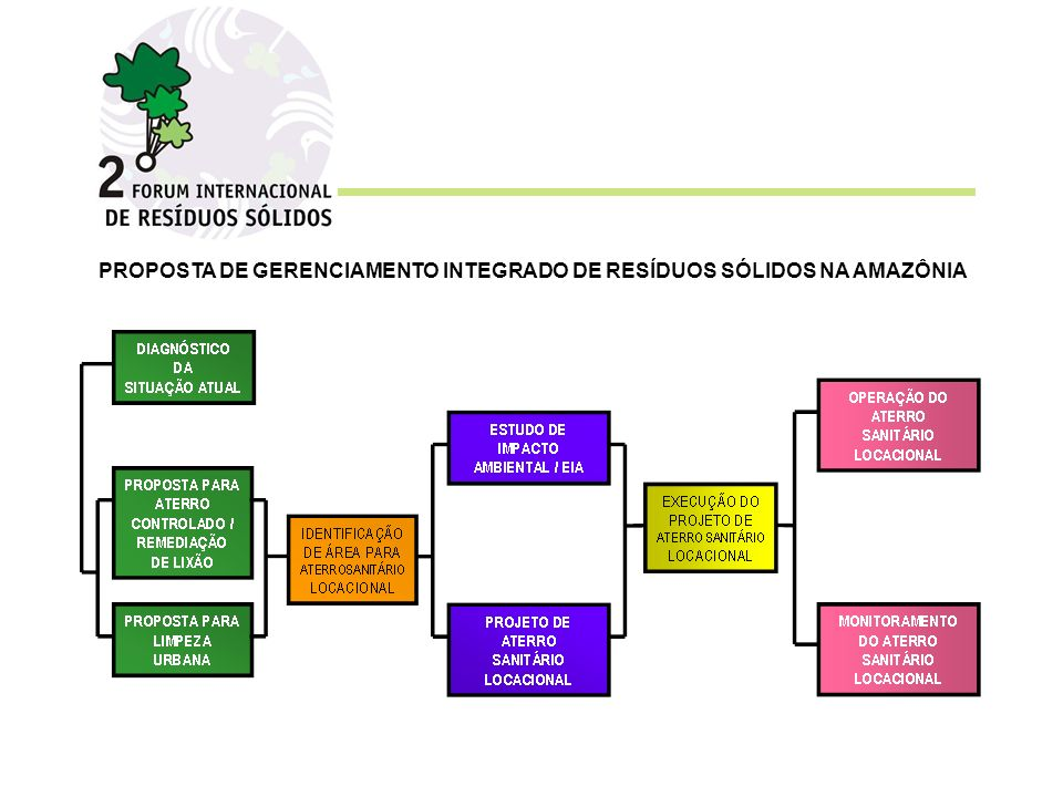 PROPOSTA DE GERENCIAMENTO INTEGRADO DE RESÍDUOS SÓLIDOS NA AMAZÔNIA