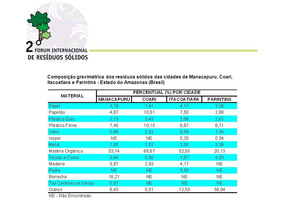 Composição gravimétrica dos resíduos sólidos das cidades de Manacapuru, Coari, Itacoatiara e Parintins - Estado do Amazonas (Brasil)